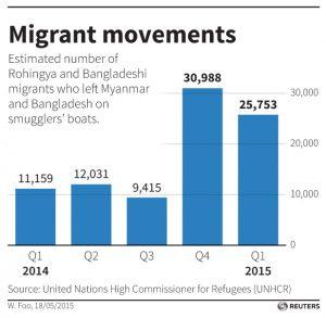 Graph of Rohingya migrant of Myanmar