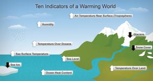 threat of Global warming