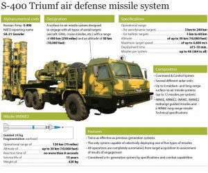 Russia and Turkey as a complex ally: NATO reaction on the purchase of S-400