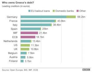 Greek Economic depression