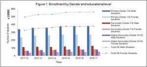 gender inequality in Afganisthan