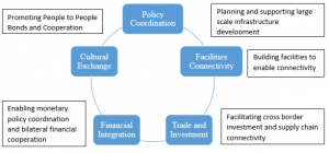 Figure 2: Policy objectives and opportunities in the five key areas