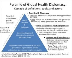 importance of Global Health Diplomacy